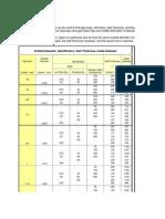 Dimensiones y Propiedades de Acero Estructural