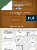 Andres Mejia -Flujograma de Querella Funcionarial