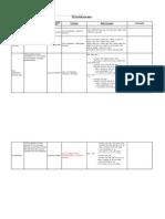 KPI Formulae Final