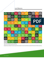 Periodic Table of Bond Returns