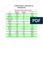 Tabela de Resitividade e Coeficiente de Temperatura