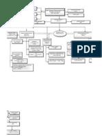 Organization Charts UNDP AO