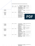 List of Panel of CA FirmsChartered Accountant