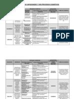 Cartel de Las Capacidades y Sus Procesos Cognitivos[1]