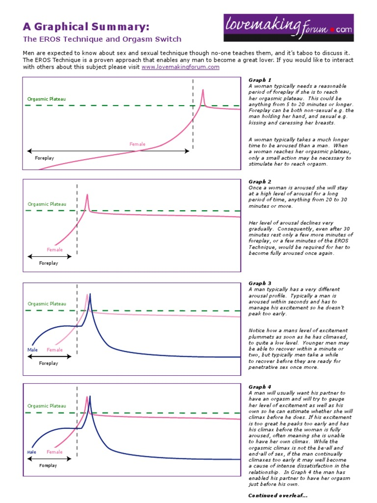 Multiple orgasm graphs