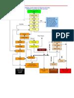 Palm Oil Mill Flow Chart.doc