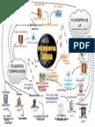 Filosofia Griega Mapa Mental ELIO
