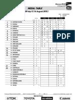 14th IAAF World Championships-Medal Table.
