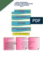 Carta Organisasi Ko Kum