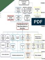 Arbol de Problemas - Grupo Theta UDP (3)
