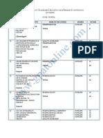 M.pharm College List