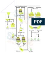 Flow Chart of Stone Crushing Plant
