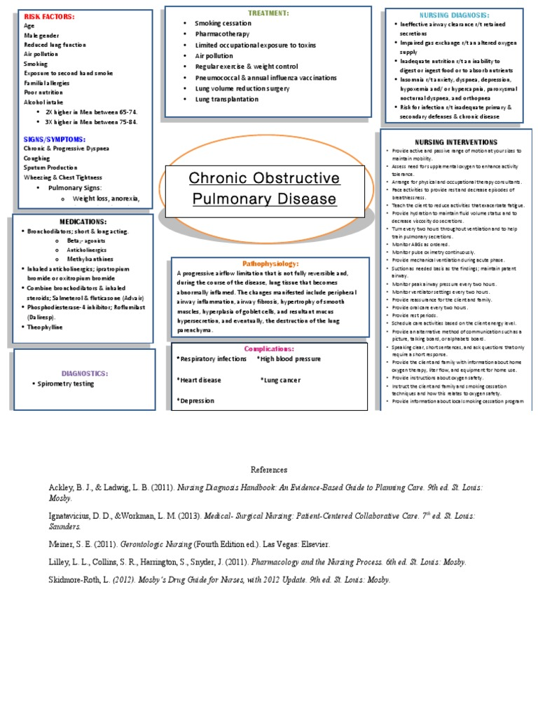 Copd Concept Map Chronic Obstructive Pulmonary Disease Lung