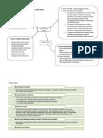 Kaedah Pengajaran Dan Pembelajaran(Mindmap)