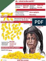 Mamphela Ramphele – what is she worth?