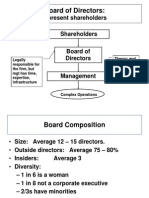 Board of Director's Duties