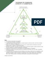 Diagrama de Combinare Corecta a Alimentelor