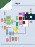 Diagrama de Coordonare a Proiectului Petromar