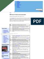NDR Chart of Codes and Its Description _ MessagingTalk