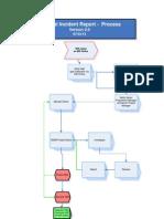 National Incident Report Process Flowchart 18.03.13 v2.0