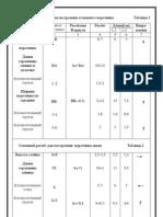 Основной расчёт для построения отложного воротника    Таблица 1