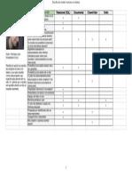 Escolha do modelo de banco de dados - Critérios de Escolha