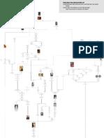 Herodians Family Tree