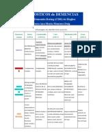 DEMENCIAS Clinical Dementia Rating