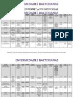 Guía Enfermedades Infecciosas 2013-II