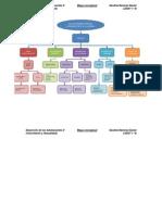 Mapa conceptual Socialización adolescente (D.A. II)