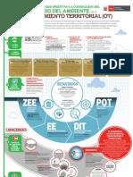 5 Fundamentos que orientan la conducción del MINAM en el Ordenamiento Territorial