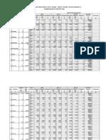 Tabel Rencana Dan Realisasi Luas Tanam - Masa Tanam Tahun 2009-2010 Kewenangan Kabupaten Di Jawa Tengah