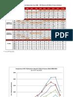 Comparison 5RU WOS SCO 2004 2013 30july2013 Chart