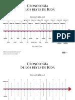 Cronologia Reyes Juda