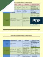 Cuadro Comparativo de Las Biomoleculas 2012