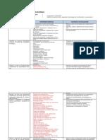 organización y contextualización - Modulo II