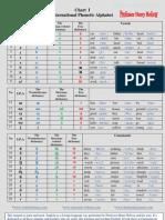 001 Chart I I.P.a _ International Phonetic Alphabet
