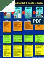 Metodologia Para Coaching