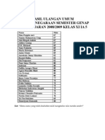 Hasil Ulangan Umum Kewarganegaraan Semester Genap Tahun Ajaran 2008