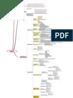 Nota Peta Minda Pengurusan Mesyuarat