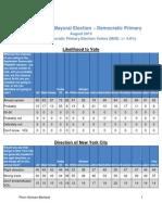 amNewYork - News 12 poll, Democratic primary voters (part 1)