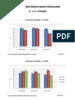 Graficos Finais dos Resultados Escolares -2º e 3º Ciclos- 2011_2012