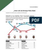 El Economista - Reprueban primer año de Enrique Peña Nieto