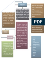 Mapa Conceptual de Publisher