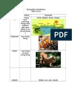 ecosystem vocabular1