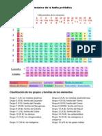 Elementos de la tabla periódica