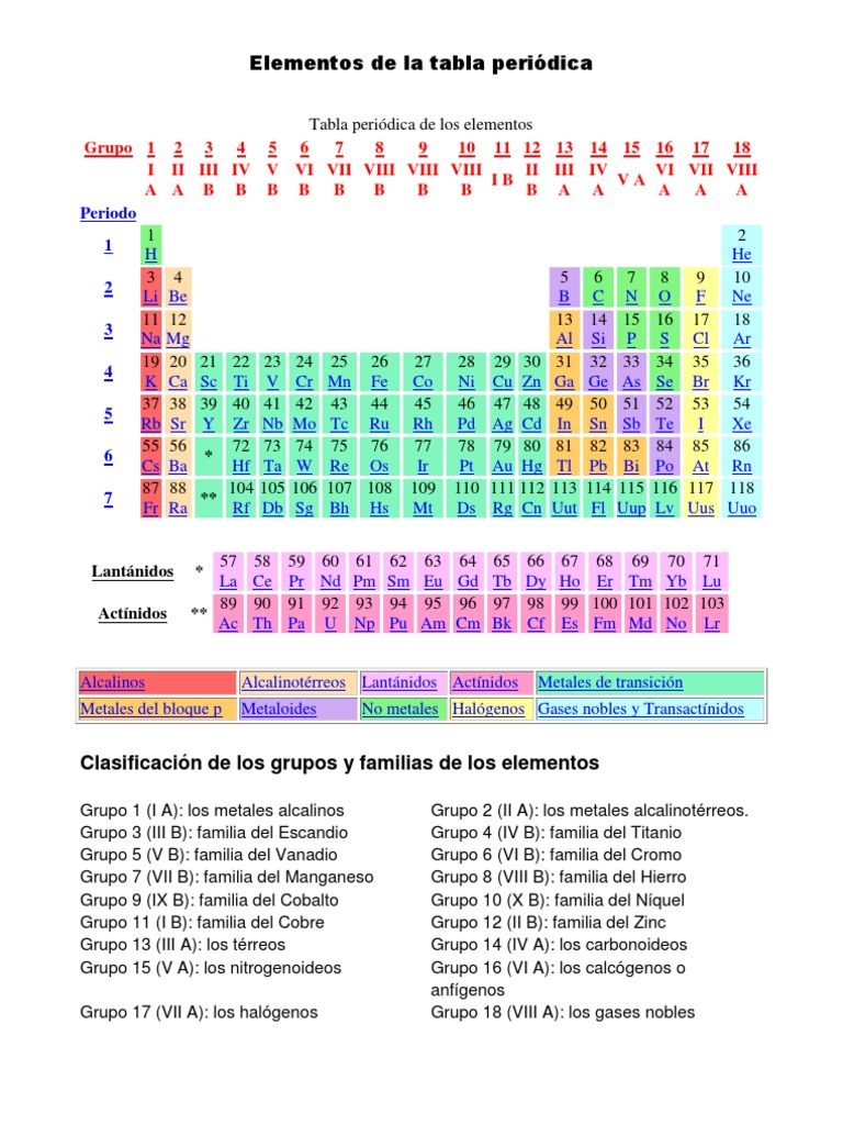 Elementos de la tabla peridica urtaz Images