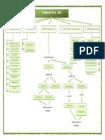Mapa Conceptual de Quimica
