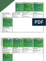 Doncaster Game Set Piece Analysis