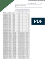 Wikipedia Statistics (January 2013).pdf